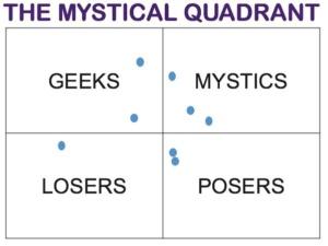Mystical Quadrant