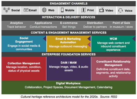 An omnichannel technology stack reference model for cultural heritage organizations