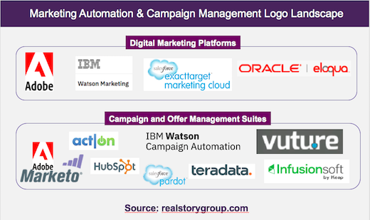 Updates to Marketing Automation and Campaign Management Evaluations