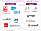 Announcing Journey Orchestration Engine Vendor Evaluations