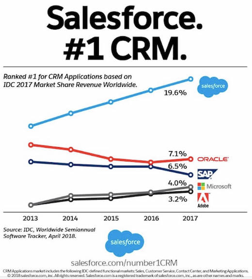 Salesforce and the Real Story on CRM Marketshare