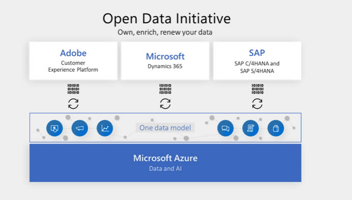 What to Make of the Open Data Initiative from Adobe, Microsoft, and SAP
