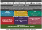 Cultural heritage technology reference model for the 2020s