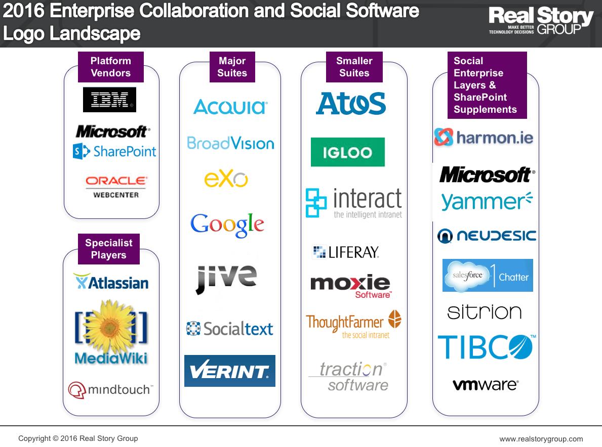 Enterprise Collaboration and Social Software Logo Landscape
