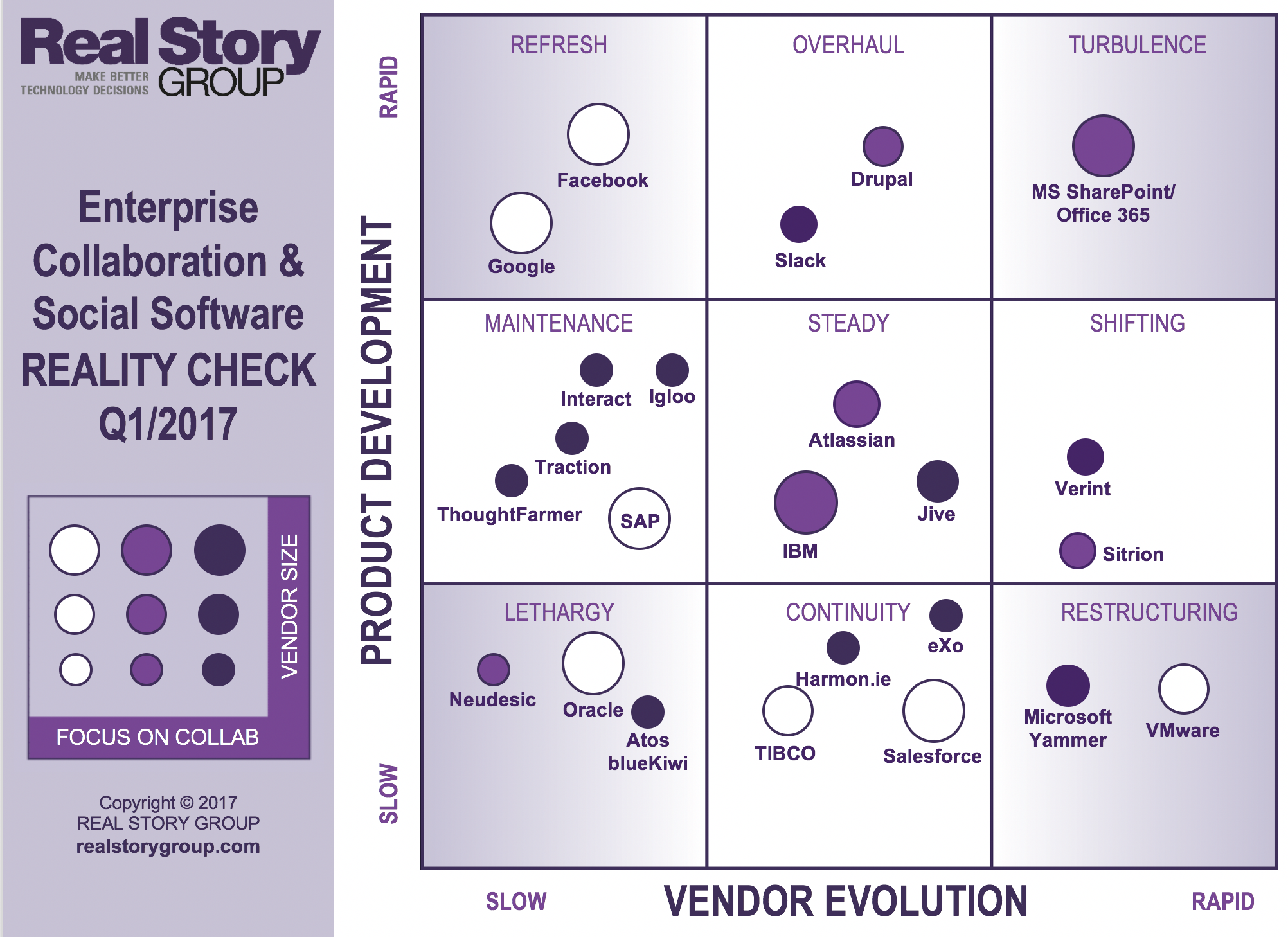 RSG 2017 Enterprise Collaboration and Social Software Marketplace Analysis and Reality Check