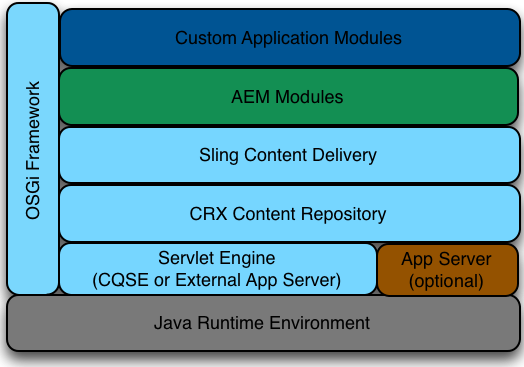 AEM Stack Diagram