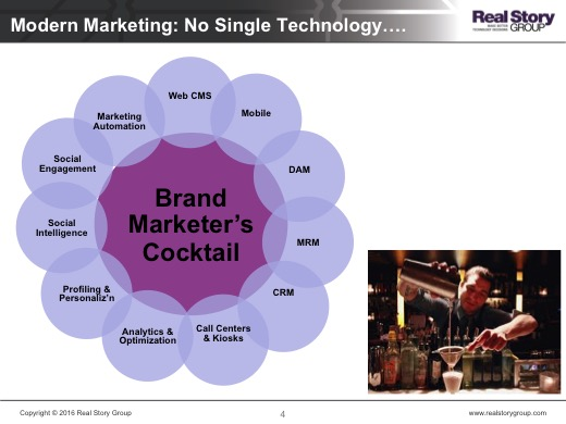 Digital Marketing Technology 101