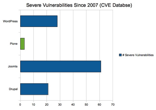 Plone Security Bar Chart