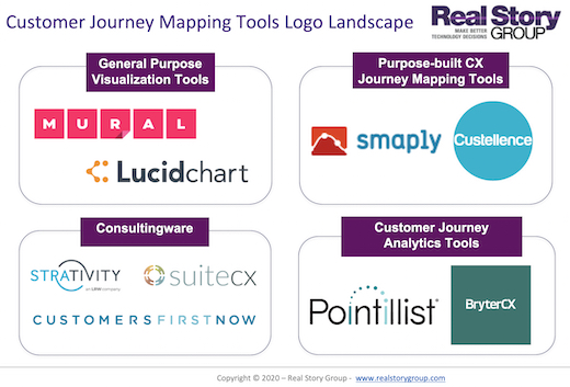 RSG Customer Journey Mapping Tools Landscape