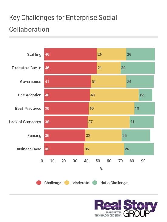 Key Challenges for Enterprise Social-Collaboration
