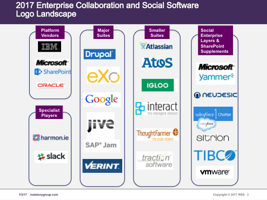 Enterprise Collaboration and Social Software Logo Landscape