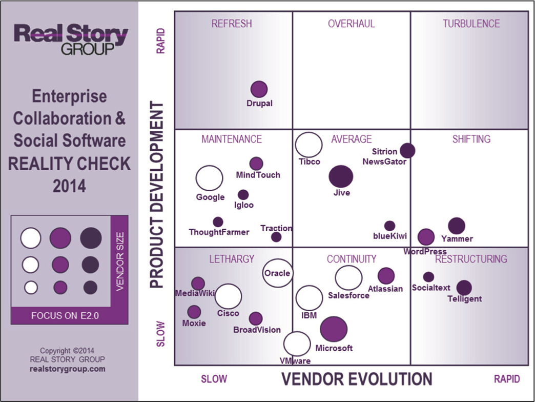 RSG Enterprise Collaboration and Social Software Market Analysis 2014