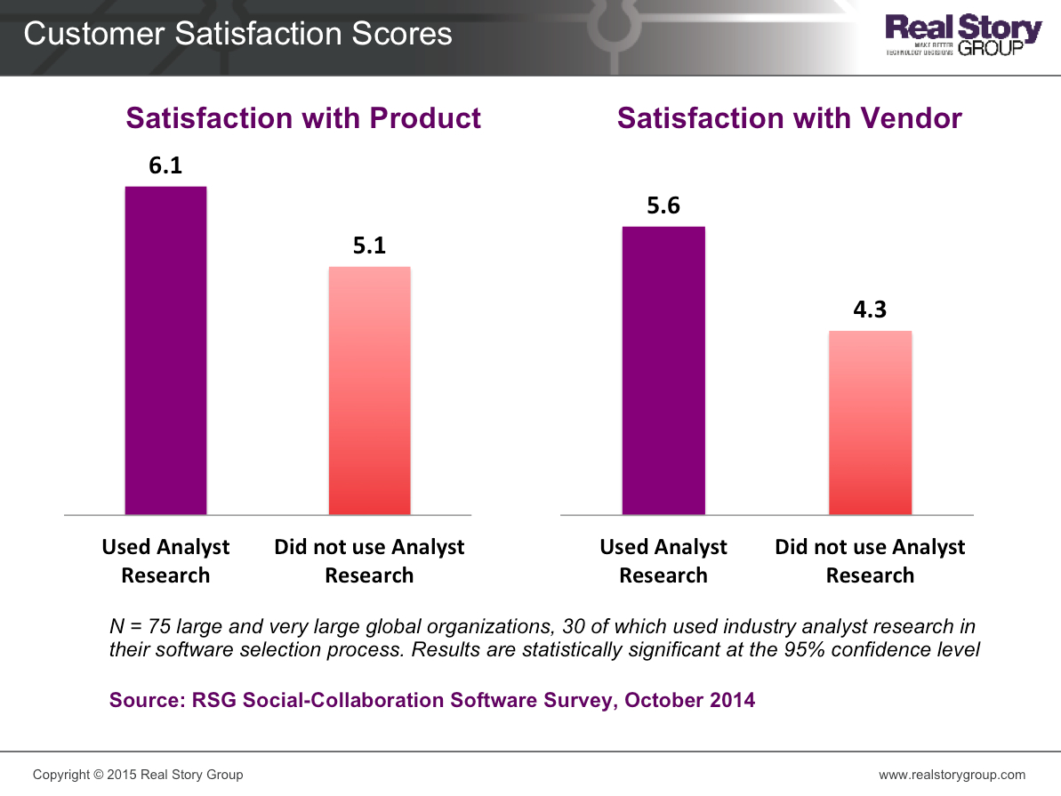 Customer satisfaction levels are higher for those enterprises that use industry analyst research for software selection