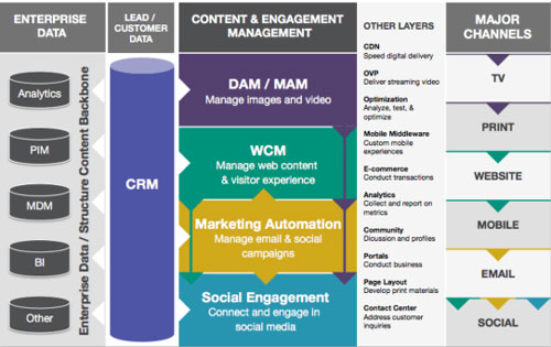 Digital Marketing Technology Stack