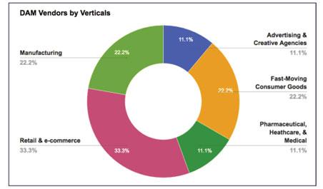 DAM Vendors by Verticals