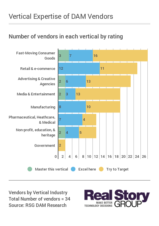 DAM vendor industry vertical ratings
