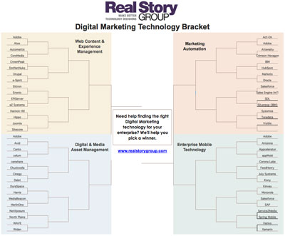 Digital Marketing Bracket