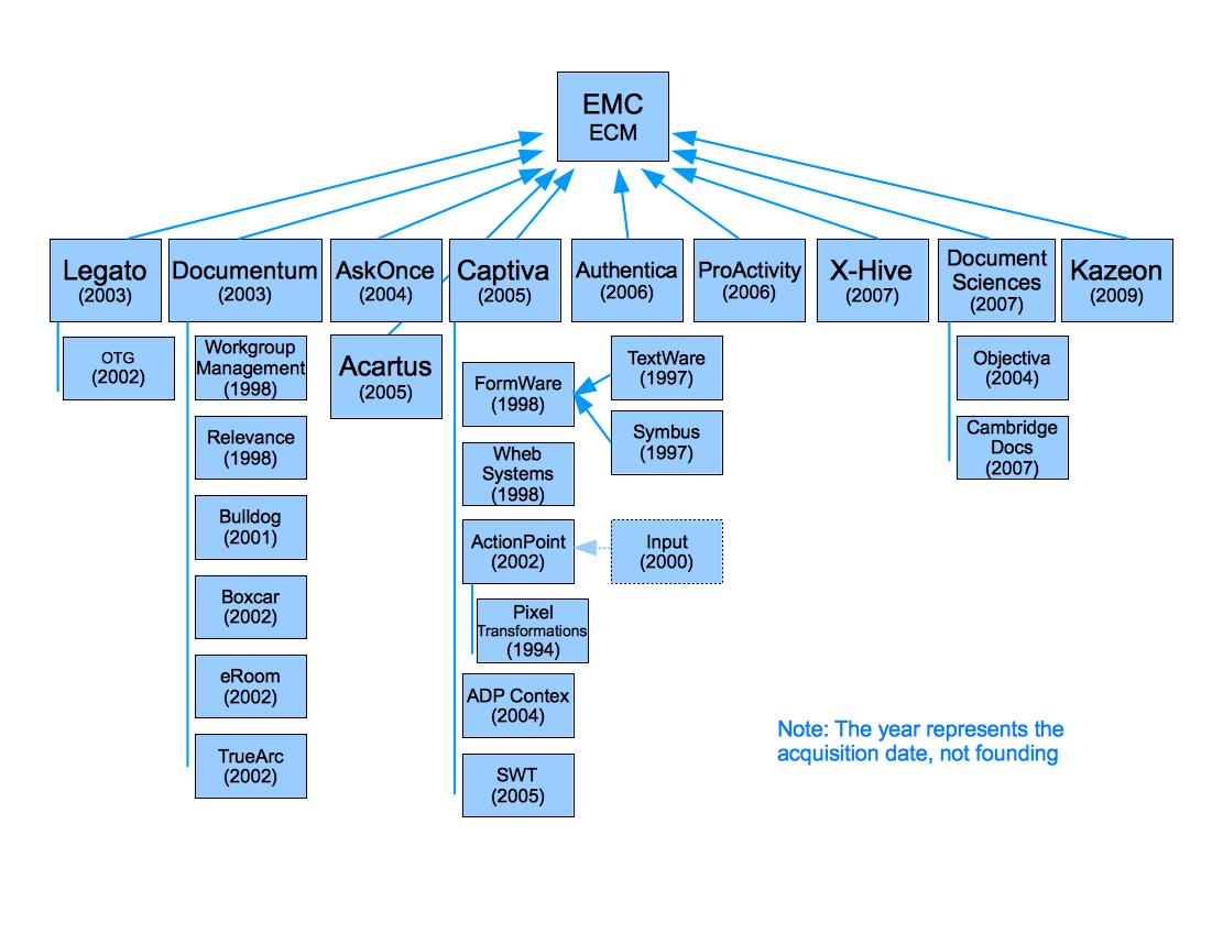 EMC-Documentum Family History