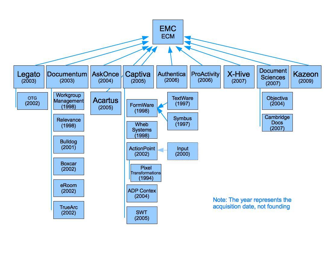 ecm family trees part 2
