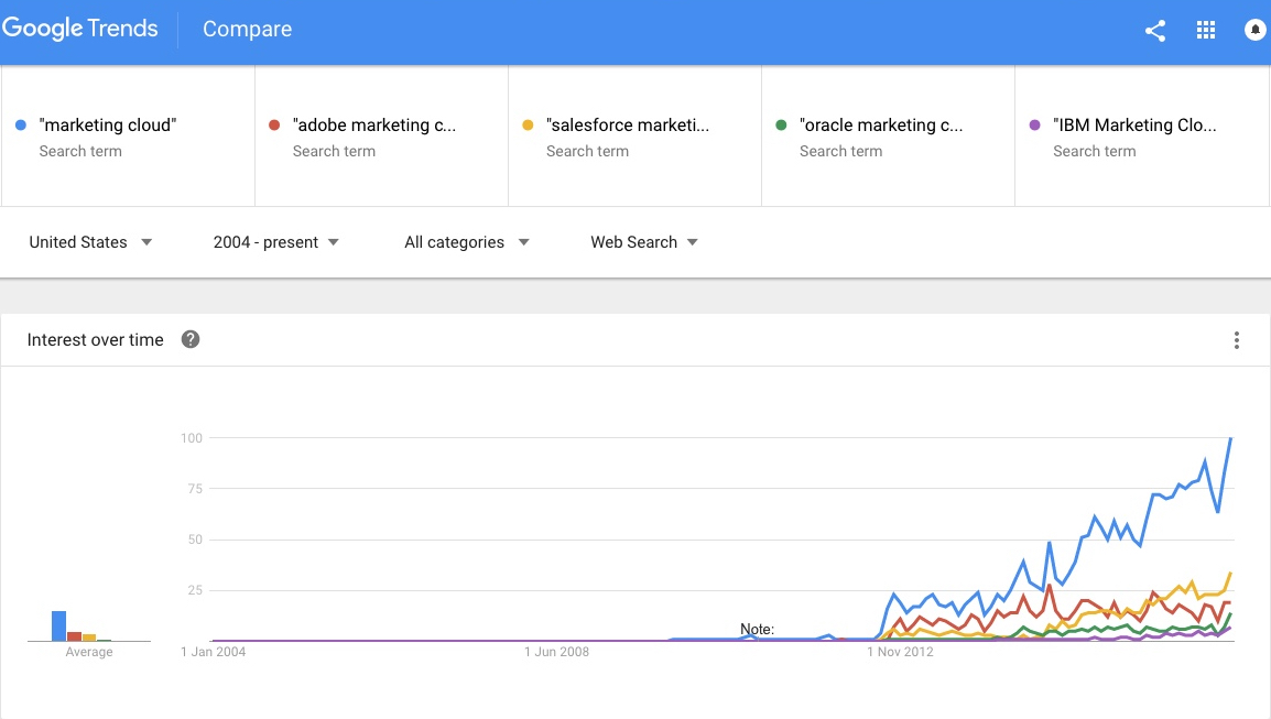 Google Trends Report for Marketing Clouds