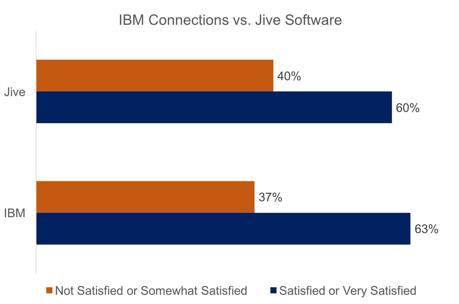 Customer Satisfaction ratings for IBM Connections and Jive Software