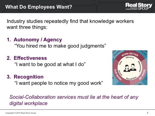 Heart of Digital Workplace