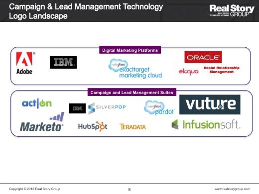 Campaign & Lead Management Technology
