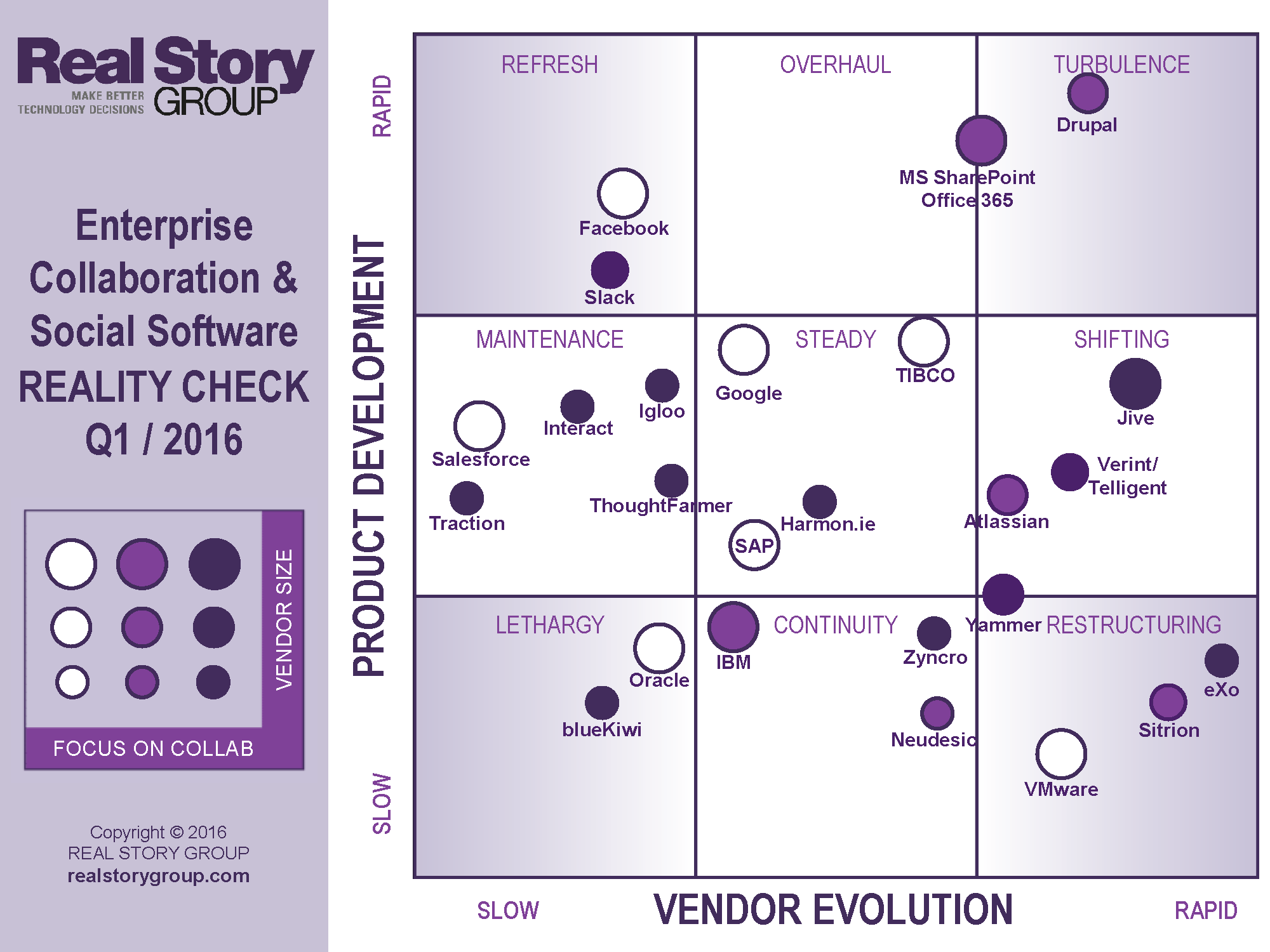RSG 2016 Enterprise Collaboration and Social Software Market Analysis