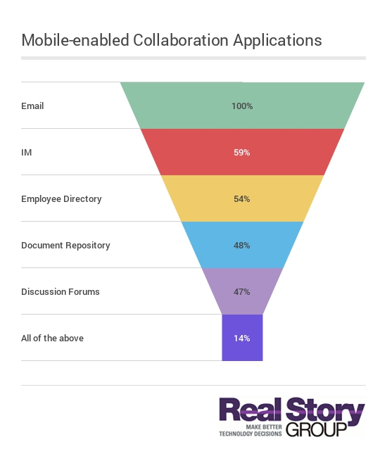Social-collaboration applications available on mobile devices