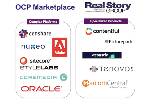 RSG's Logochart of the OCP Marketplace
