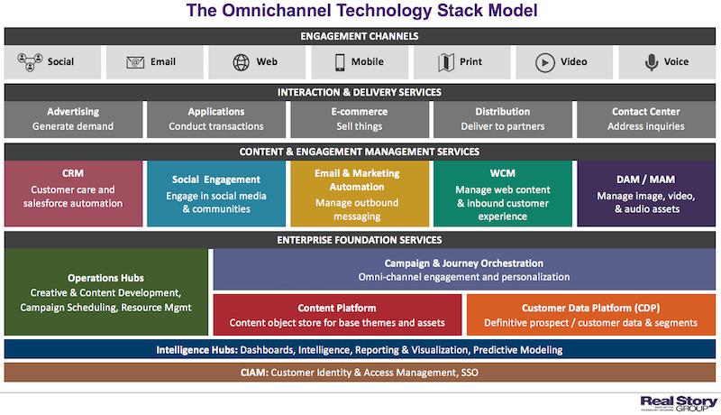 RSG's Omnichannel Stack Model