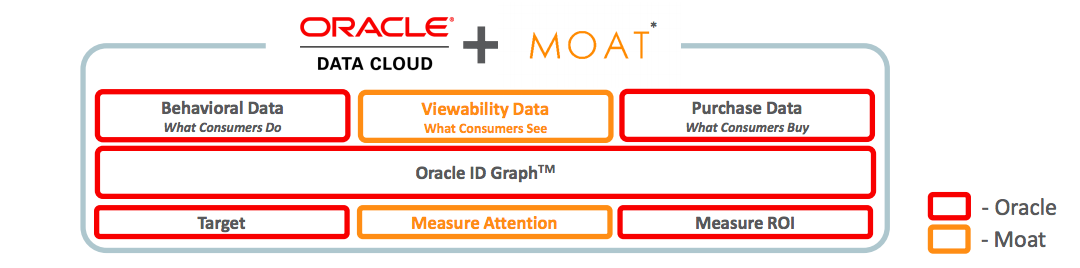 Oracle+Moat