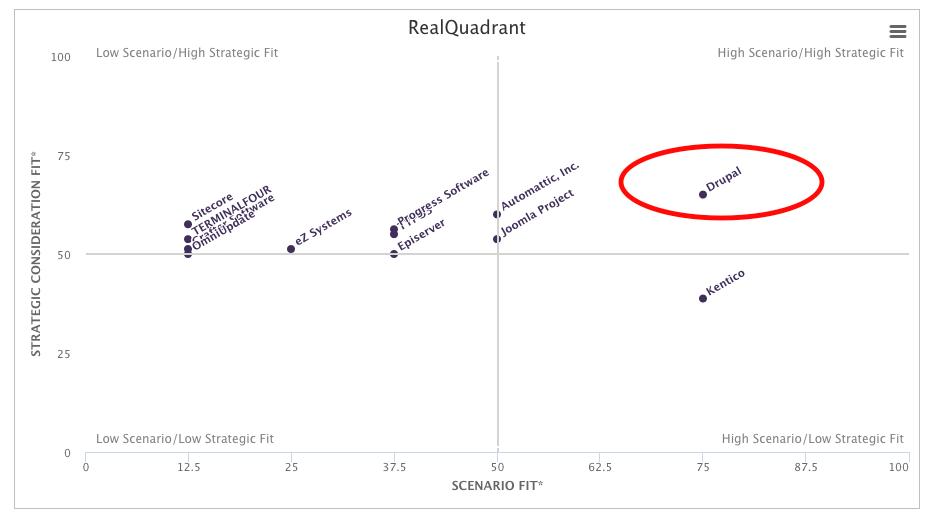 Enterprise A Quadrant