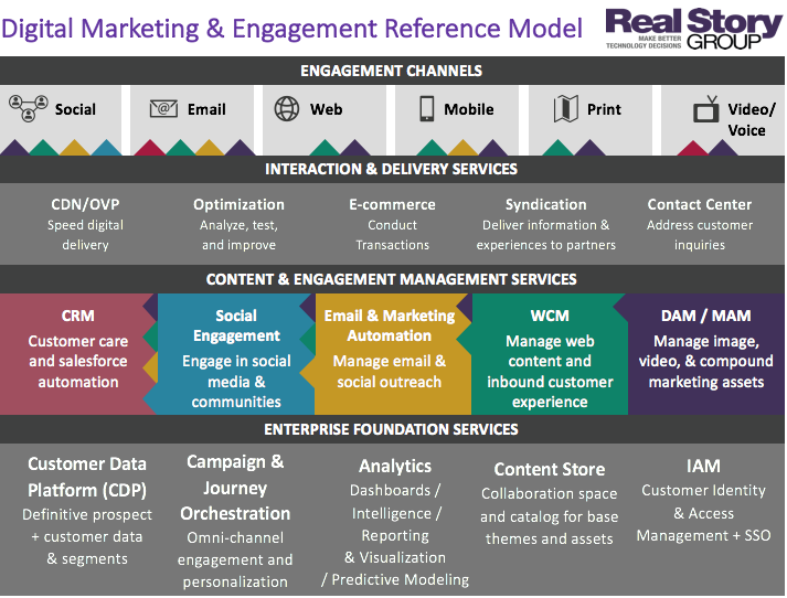 Digital Experience Stack Reference Model - RSG