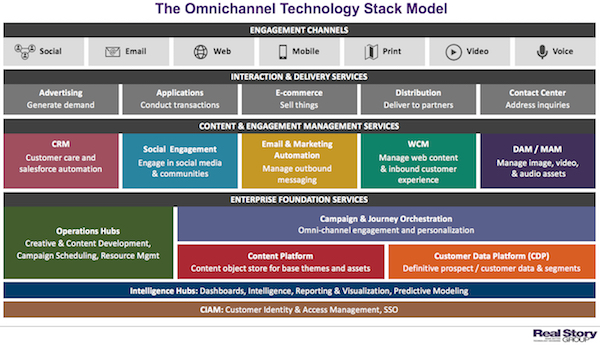 Real Story Group Omnichannel Stack Reference Model