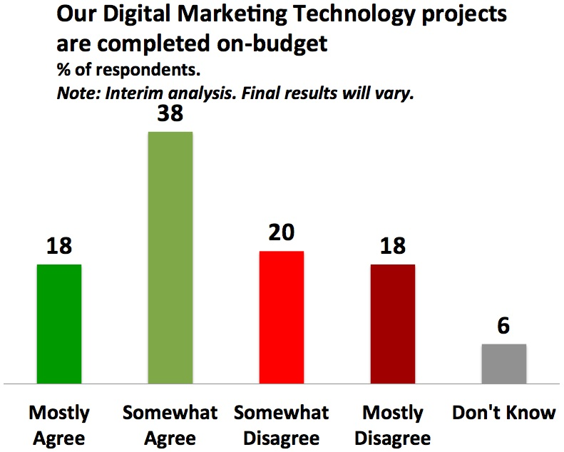 Digital Marketing Technology projects overrun their budgets