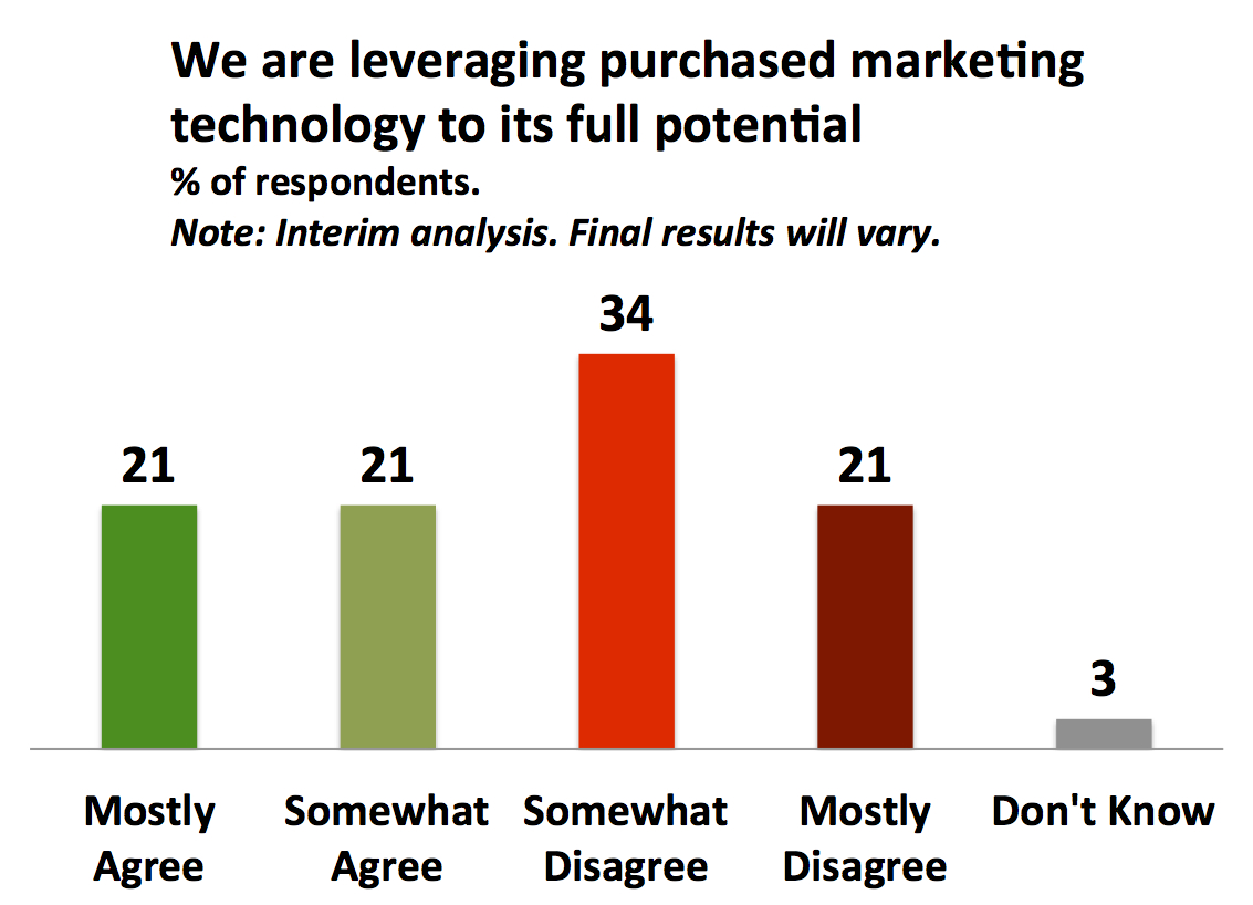 Majority of the organizations are not making full use of the marketing software they purchased
