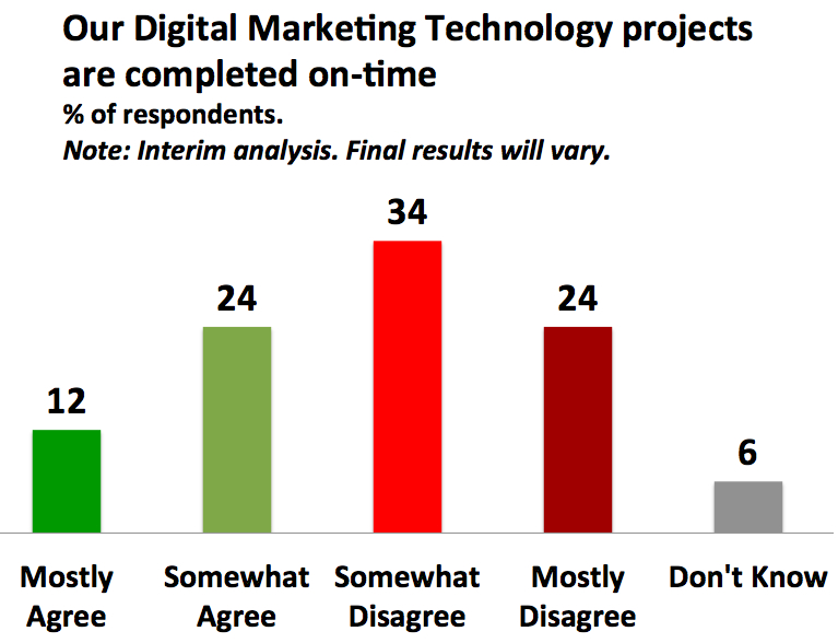 Enterprises are struggling to complete their digital marketing technology projects on time