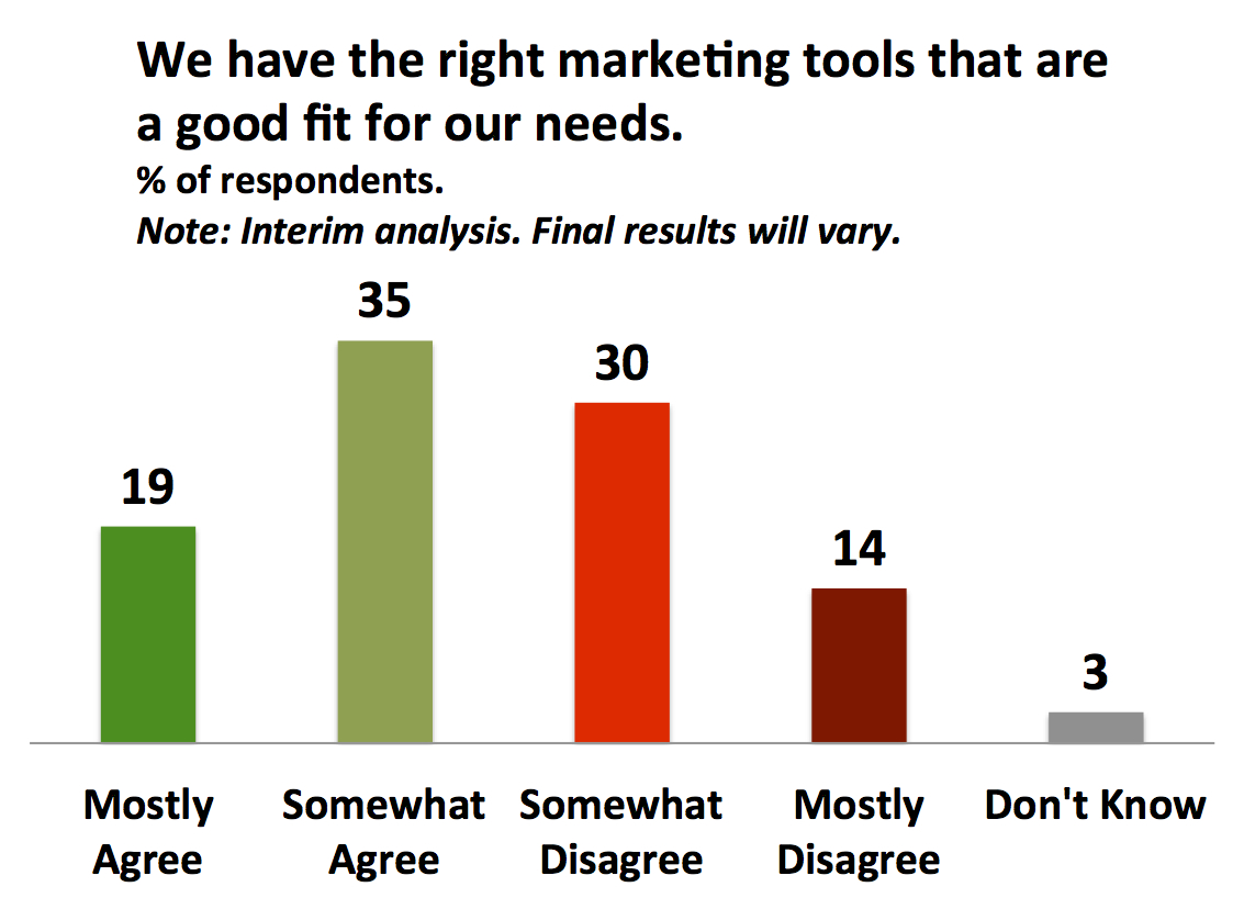 Many organizations even feel that they don't have the right marketing tools