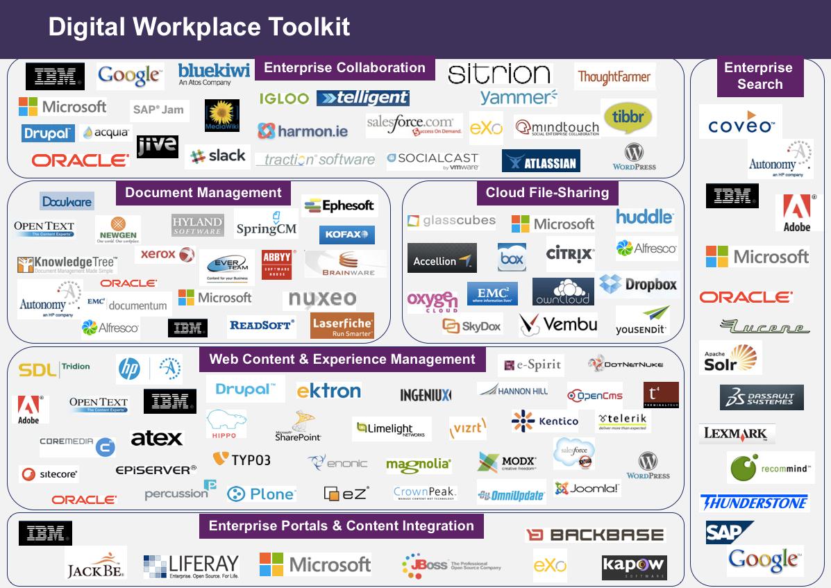 RSG Digital Workplace Toolkit