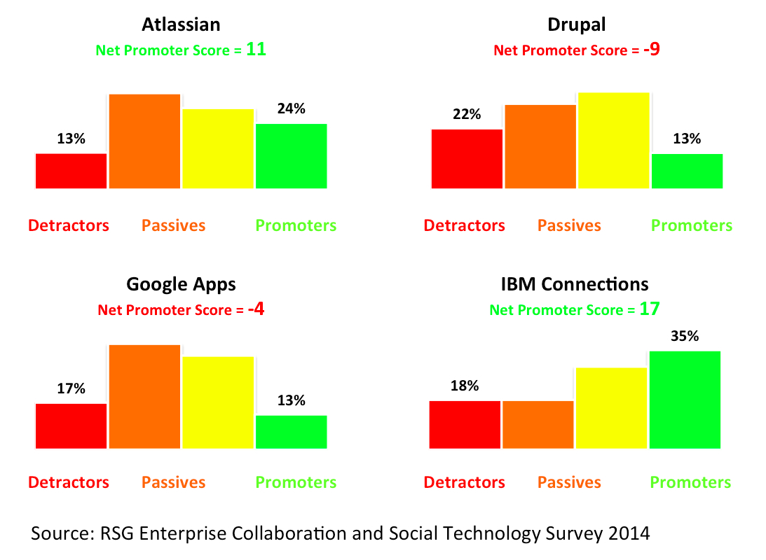 Enterprise collaboration and software vendors net for Net promoter score survey template