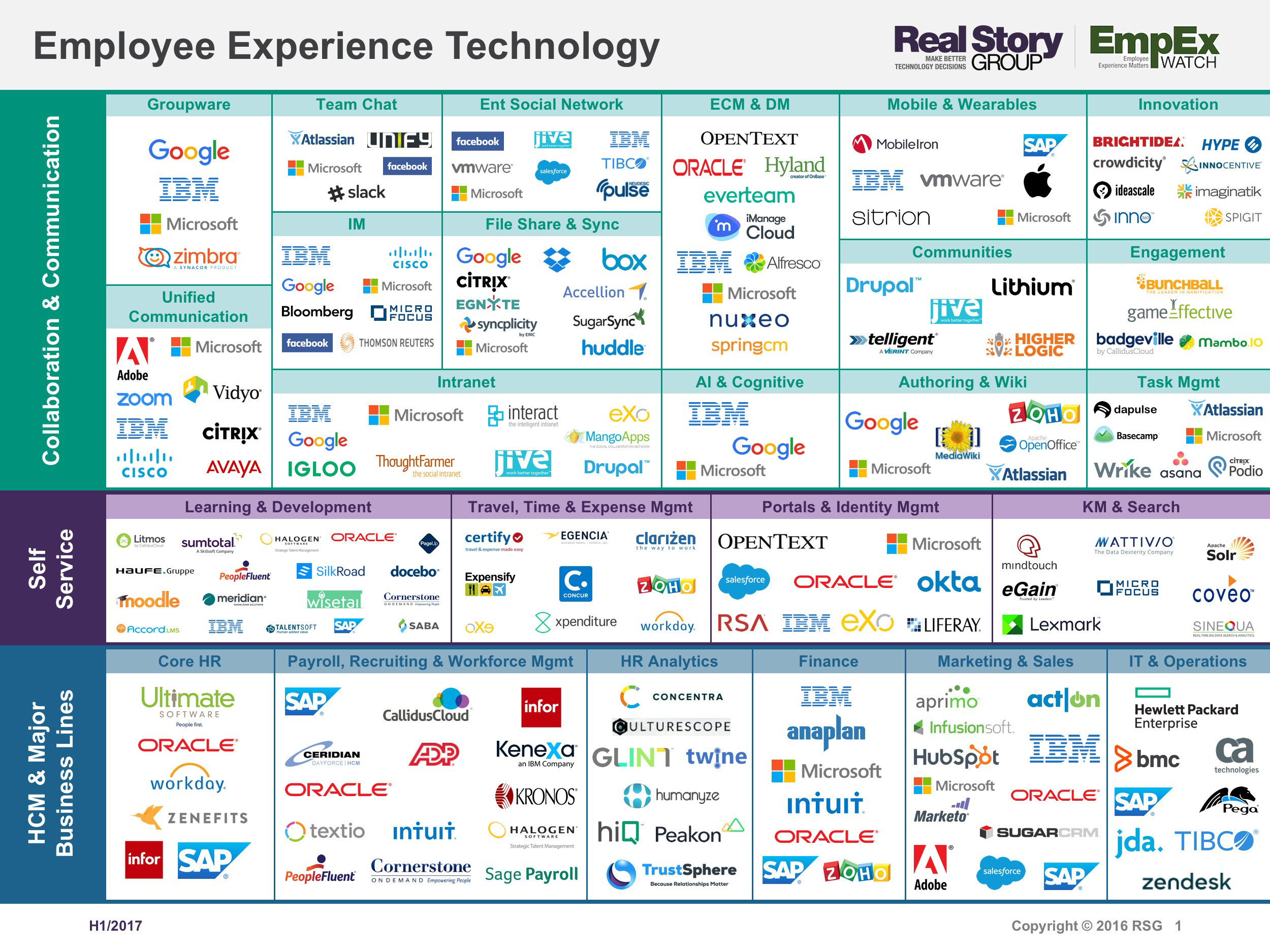 Employee Experience Technology Stack