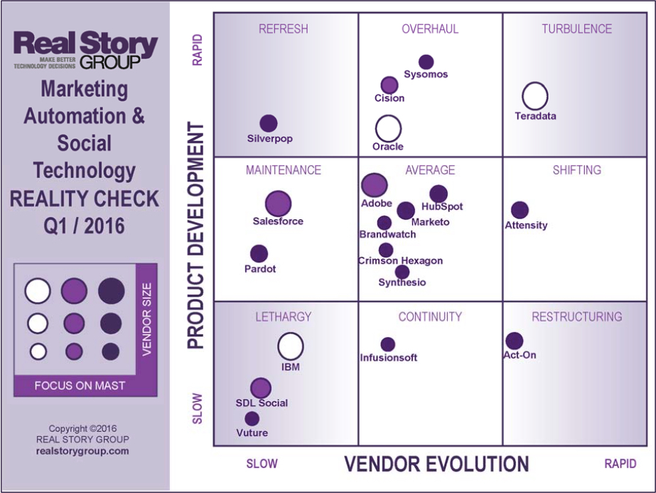 Real Story Group Marketing Automation and Social Technology Vendors in Q1, 2016