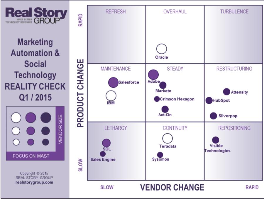 Digital Marketing Reality Check Score