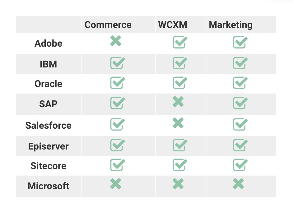 RSG Matrix of Vendors for WCM, Marketing Automation and ECommerce