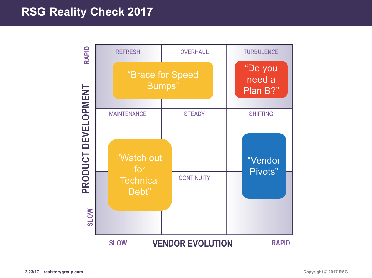 RSG Reality Check Implication Zones
