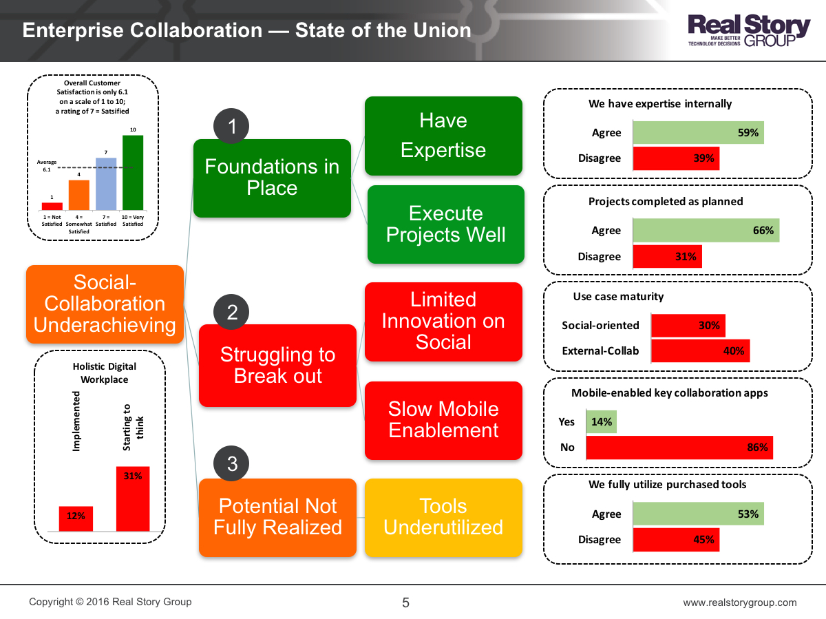 RSG Enterprise Collaboration and Social Software Survey 2016 Findings