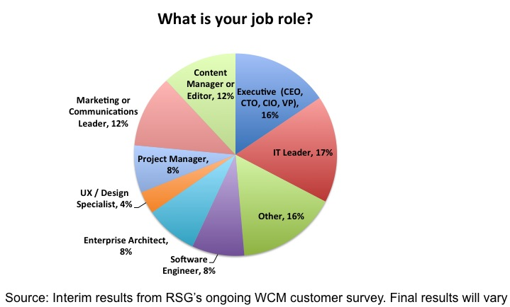 RSG WCM Survey Interim_Results Job Roles