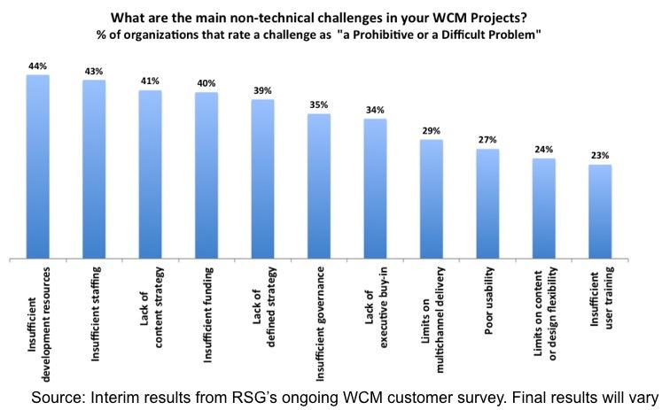 RSG WCM Survey Interim Results Non-Technical Challenges