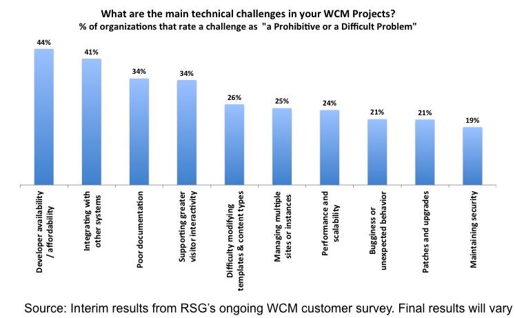 RSG WCM Survey Interim Results Technical Challenges